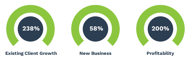238% Existing Client Growth, 58% New Business, 200% Profitability